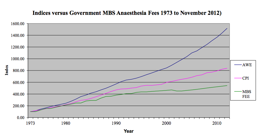 Indices vs Gov MBS Anaesthesia Fees 73-12